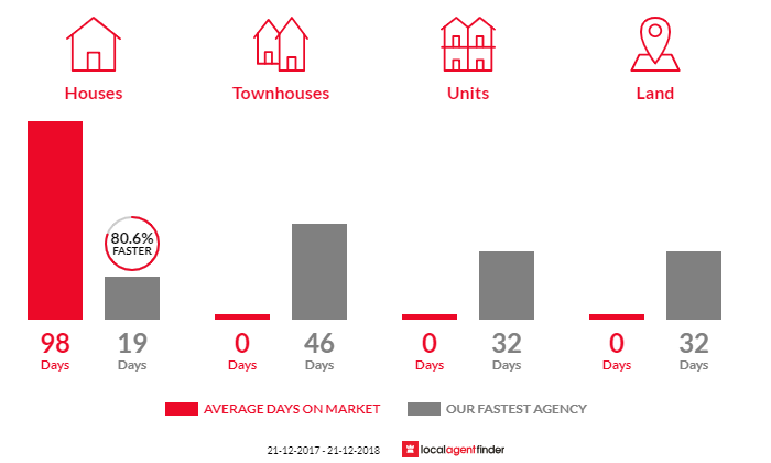 Average time to sell property in Atwell, WA 6164