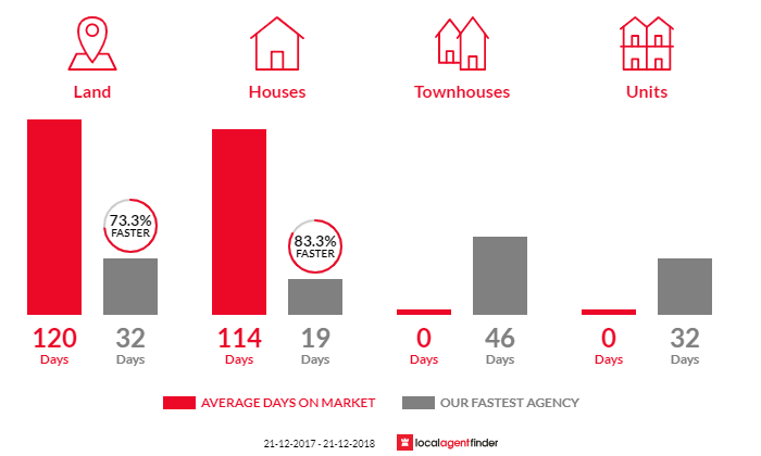 Average time to sell property in Aubin Grove, WA 6164