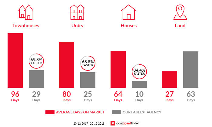 Average time to sell property in Auburn, NSW 2144