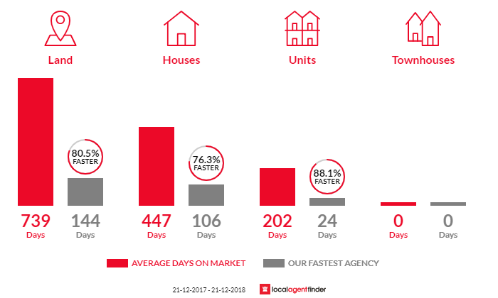 Average time to sell property in Augusta, WA 6290