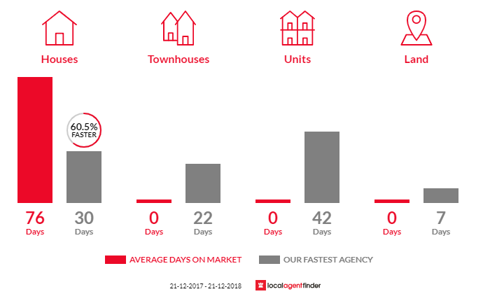 Average time to sell property in Augustine Heights, QLD 4300