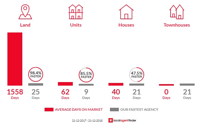 Average time to sell property in Austins Ferry, TAS 7011