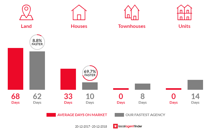 Average time to sell property in Austinville, QLD 4213