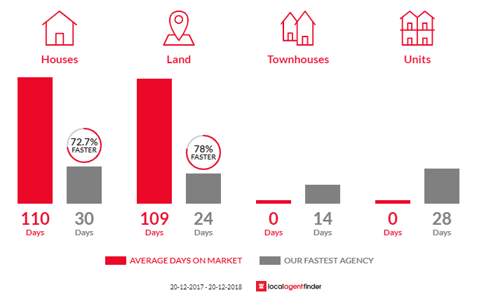Average time to sell property in Austral, NSW 2179