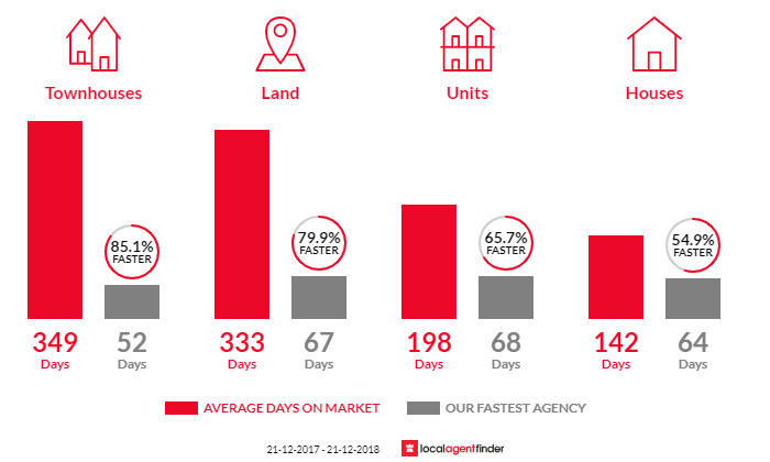 Average time to sell property in Australind, WA 6233