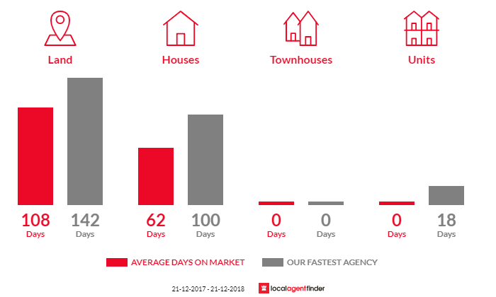 Average time to sell property in Avenel, VIC 3664