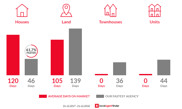 Average time to sell property in Avoca, VIC 3467