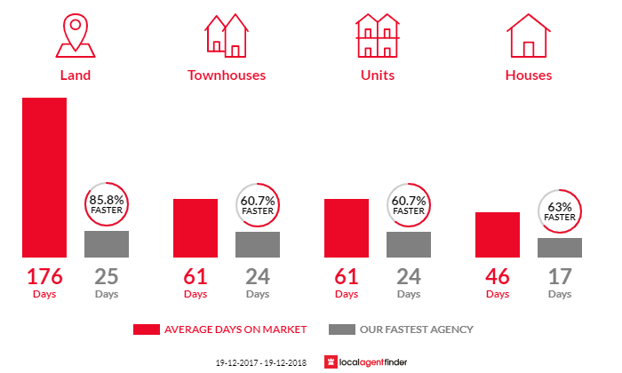 Average time to sell property in Avoca Beach, NSW 2251