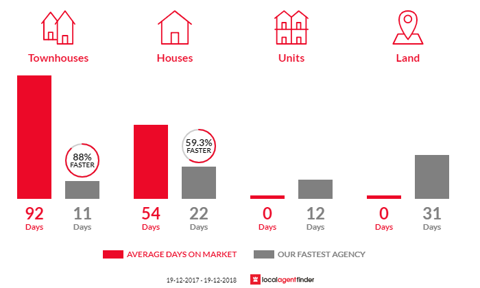 Average time to sell property in Avondale, NSW 2530