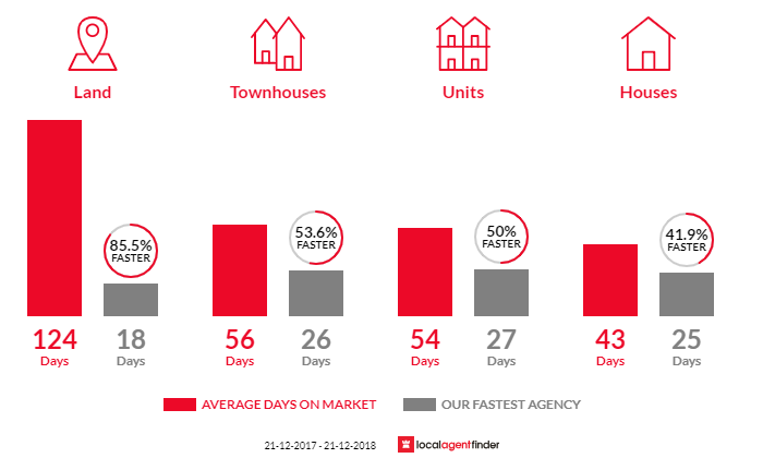 Average time to sell property in Avondale Heights, VIC 3034
