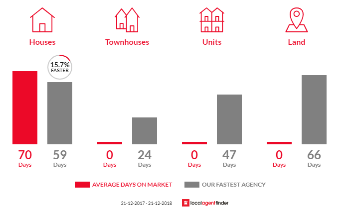 Average time to sell property in Axe Creek, VIC 3551