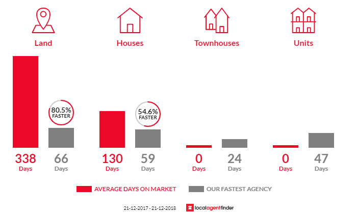 Average time to sell property in Axedale, VIC 3551