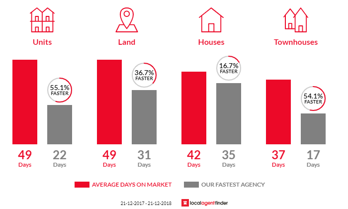 Average time to sell property in Bacchus Marsh, VIC 3340