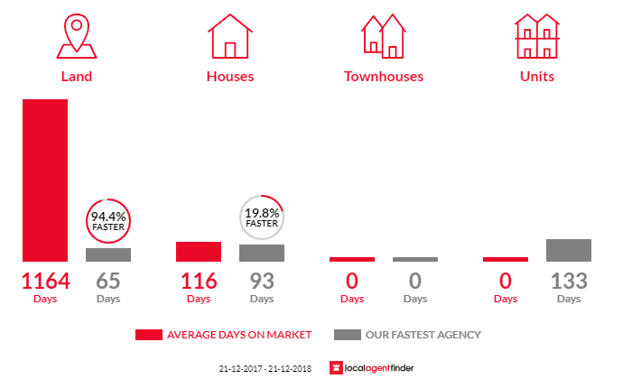 Average time to sell property in Baddaginnie, VIC 3670