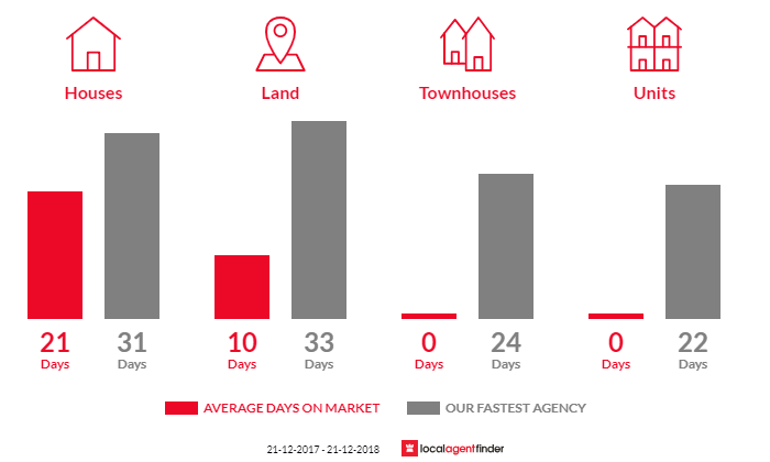 Average time to sell property in Badger Creek, VIC 3777
