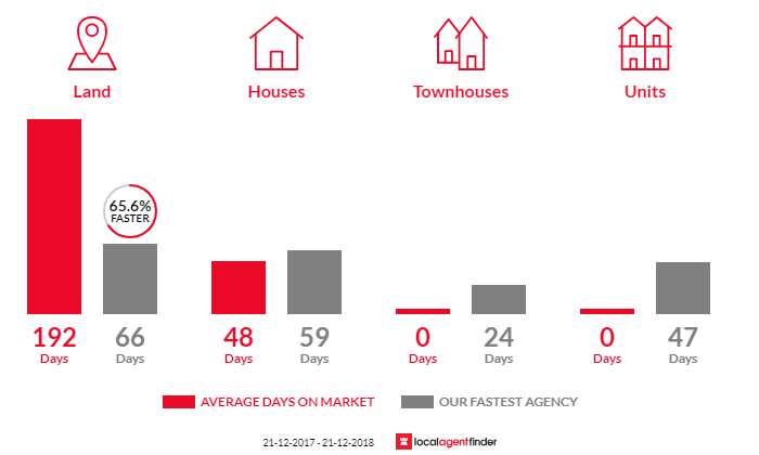 Average time to sell property in Bagshot, VIC 3551