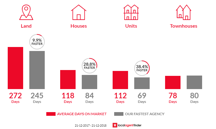 Average time to sell property in Bairnsdale, VIC 3875