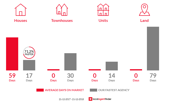 Average time to sell property in Bakery Hill, VIC 3350