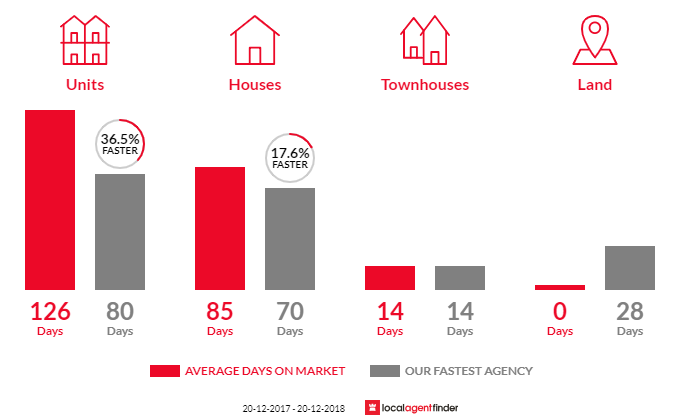 Average time to sell property in Bakewell, NT 0832