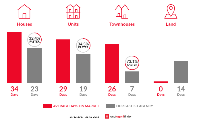 Average time to sell property in Balaclava, VIC 3183
