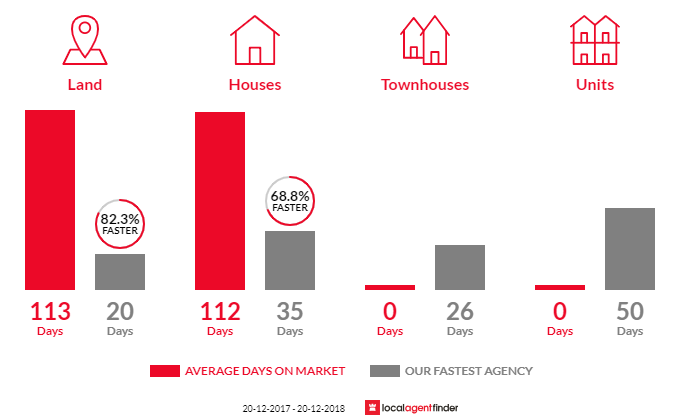 Average time to sell property in Bald Knob, QLD 4552