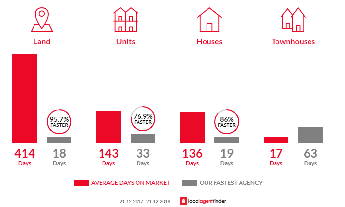 Average time to sell property in Baldivis, WA 6171