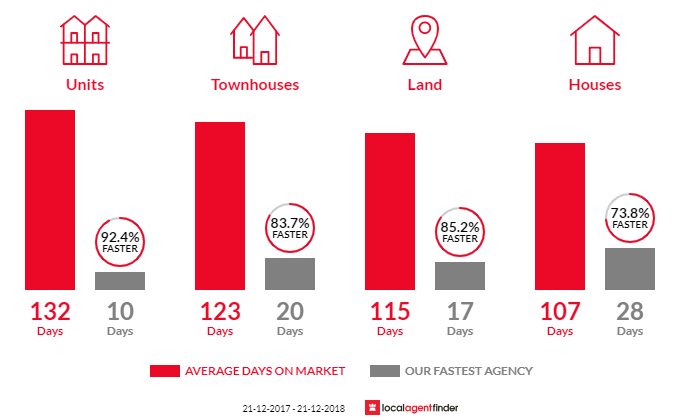 Average time to sell property in Balga, WA 6061
