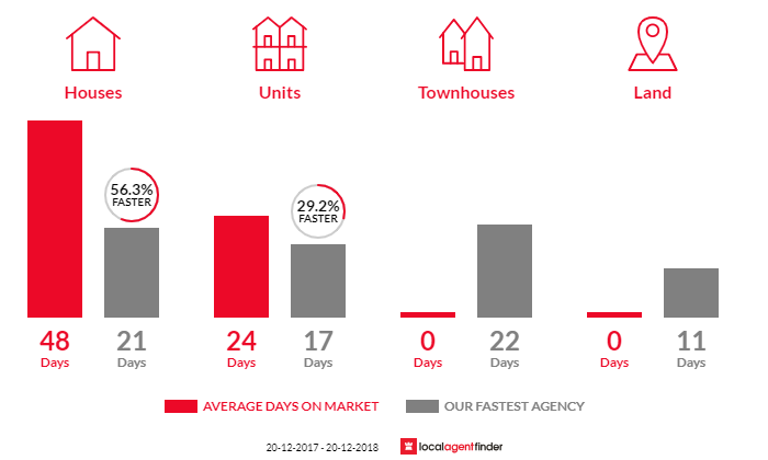 Average time to sell property in Balgowlah Heights, NSW 2093