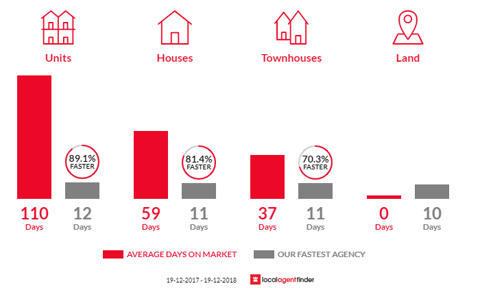 Average time to sell property in Balgownie, NSW 2519