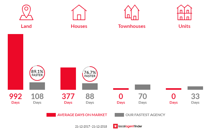Average time to sell property in Balingup, WA 6253