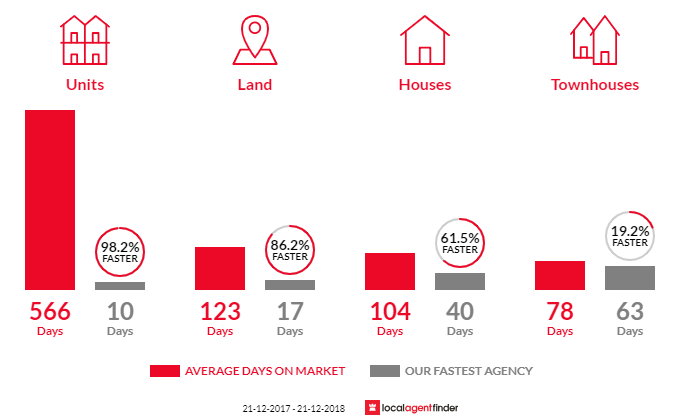 Average time to sell property in Ballajura, WA 6066