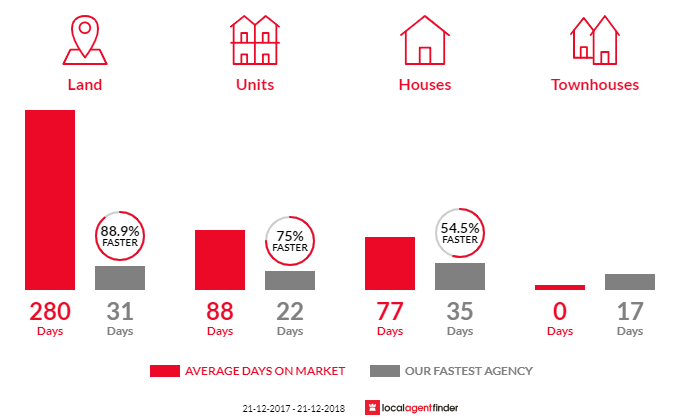 Average time to sell property in Ballan, VIC 3342