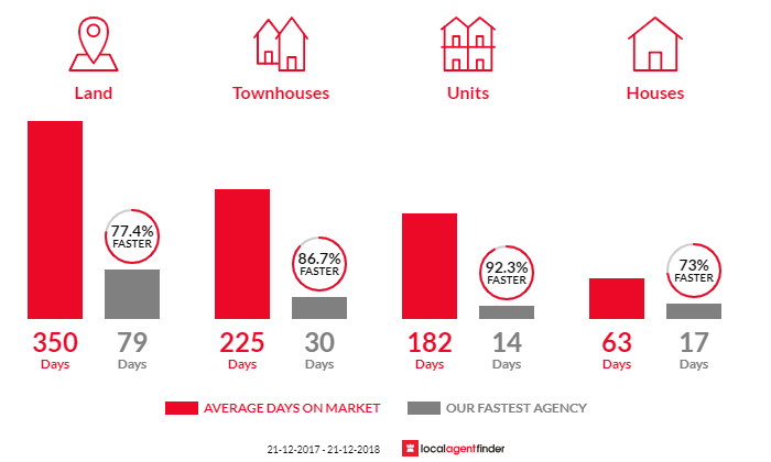 Average time to sell property in Ballarat Central, VIC 3350