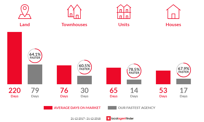 Average time to sell property in Ballarat North, VIC 3350