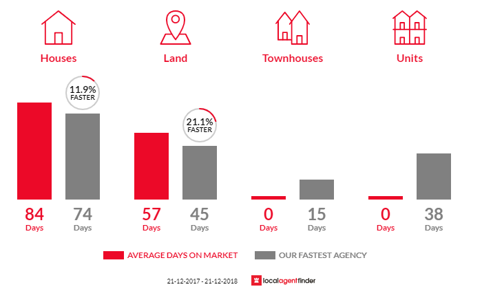 Average time to sell property in Ballard, QLD 4352