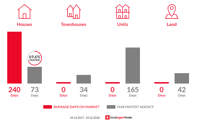 Average time to sell property in Balldale, NSW 2646