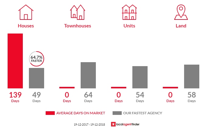 Average time to sell property in Ballimore, NSW 2830