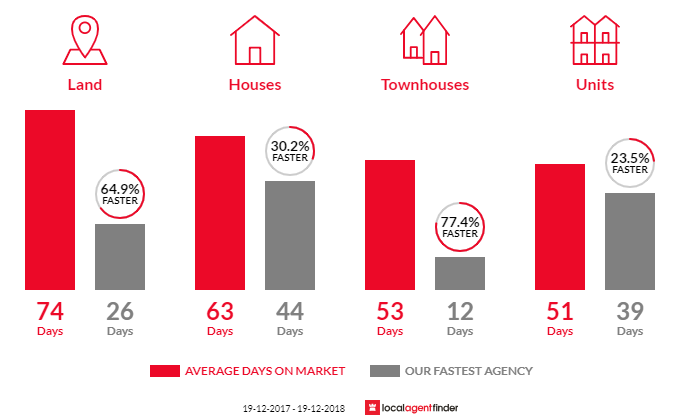Average time to sell property in Ballina, NSW 2478