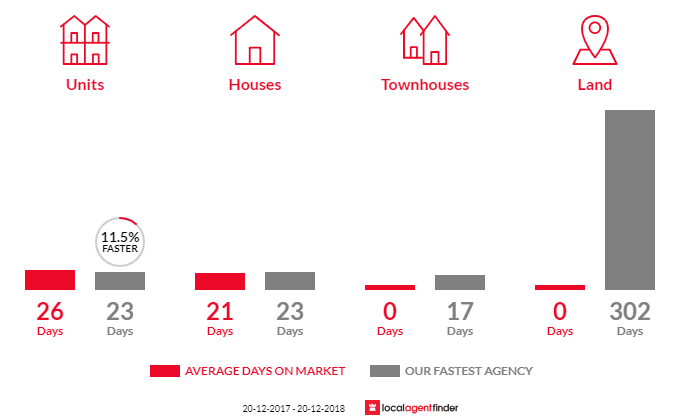 Average time to sell property in Balmain East, NSW 2041