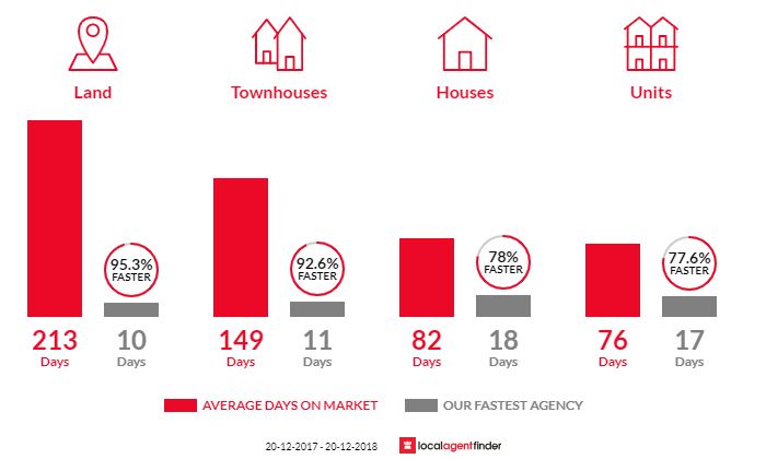 Average time to sell property in Balmoral, QLD 4171