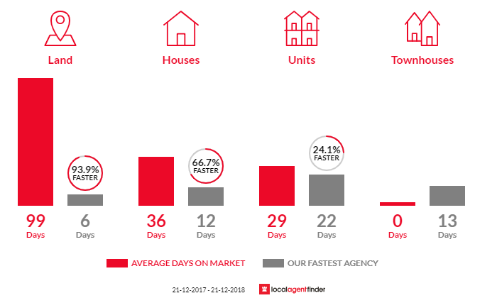 Average time to sell property in Balnarring, VIC 3926