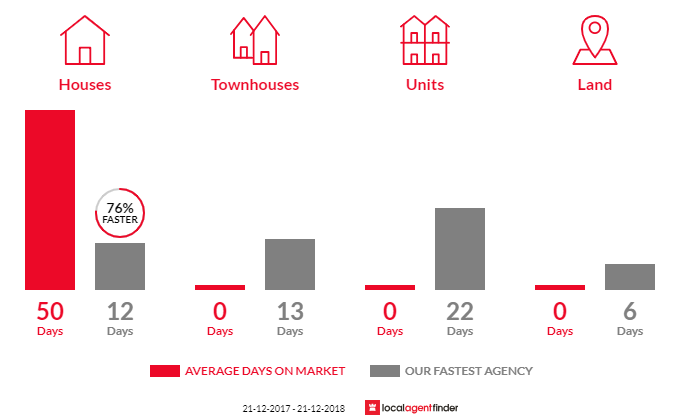 Average time to sell property in Balnarring Beach, VIC 3926