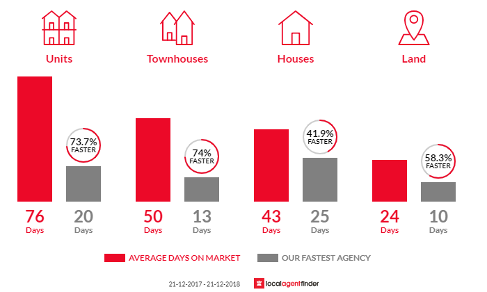 Average time to sell property in Balwyn, VIC 3103