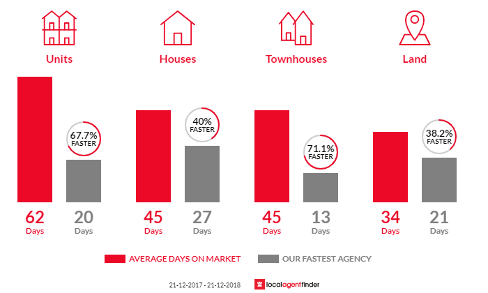 Average time to sell property in Balwyn North, VIC 3104