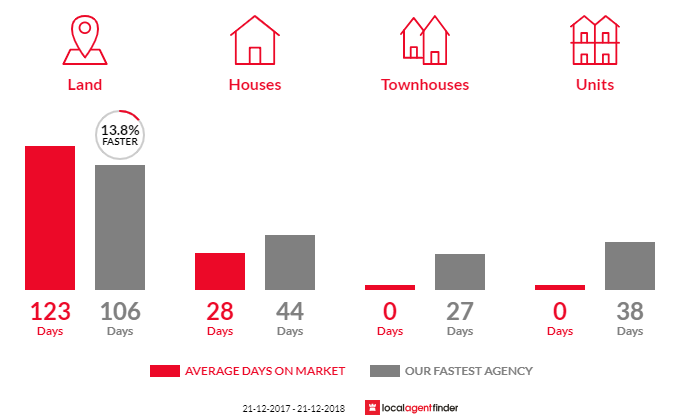 Average time to sell property in Bambra, VIC 3241