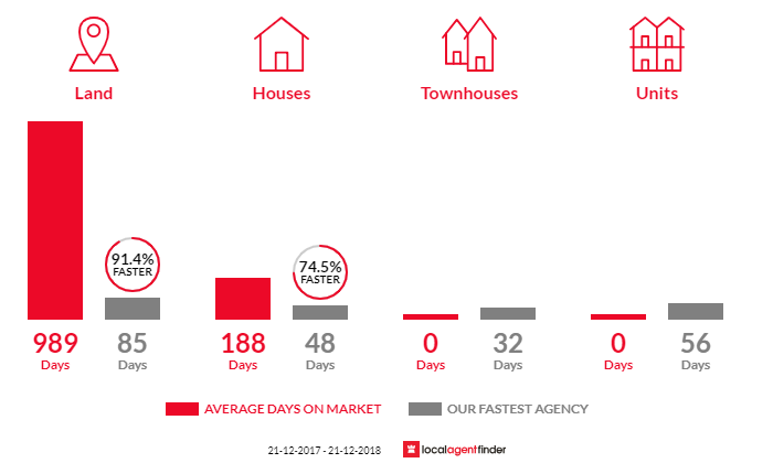 Average time to sell property in Bandiana, VIC 3691