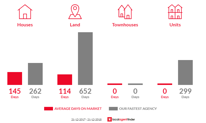 Average time to sell property in Bandy Creek, WA 6450