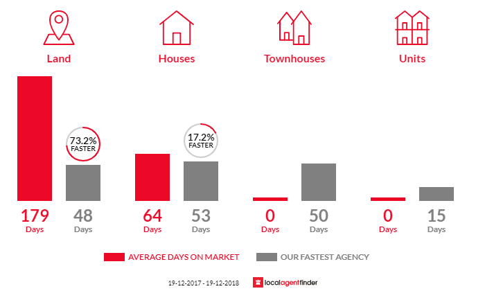 Average time to sell property in Bangalee, NSW 2541