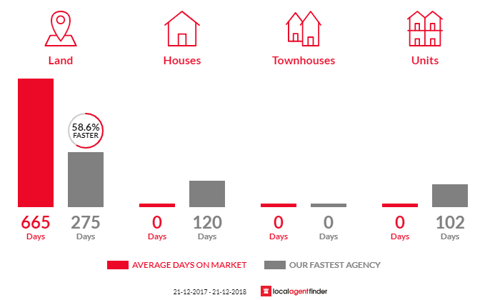 Average time to sell property in Bangor, TAS 7267