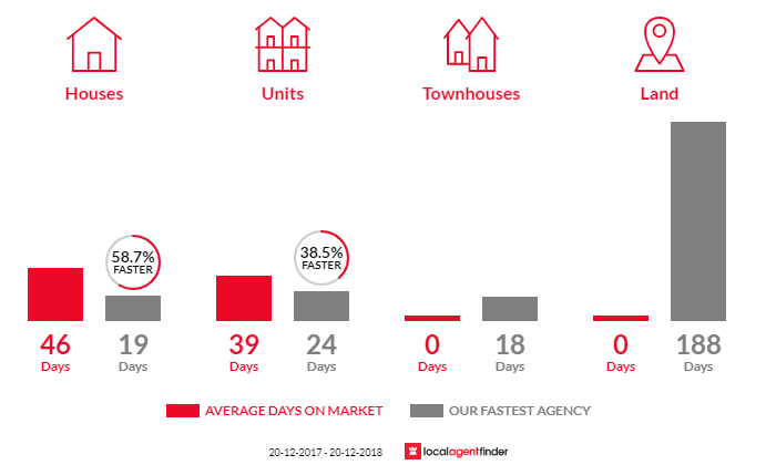 Average time to sell property in Banksia, NSW 2216